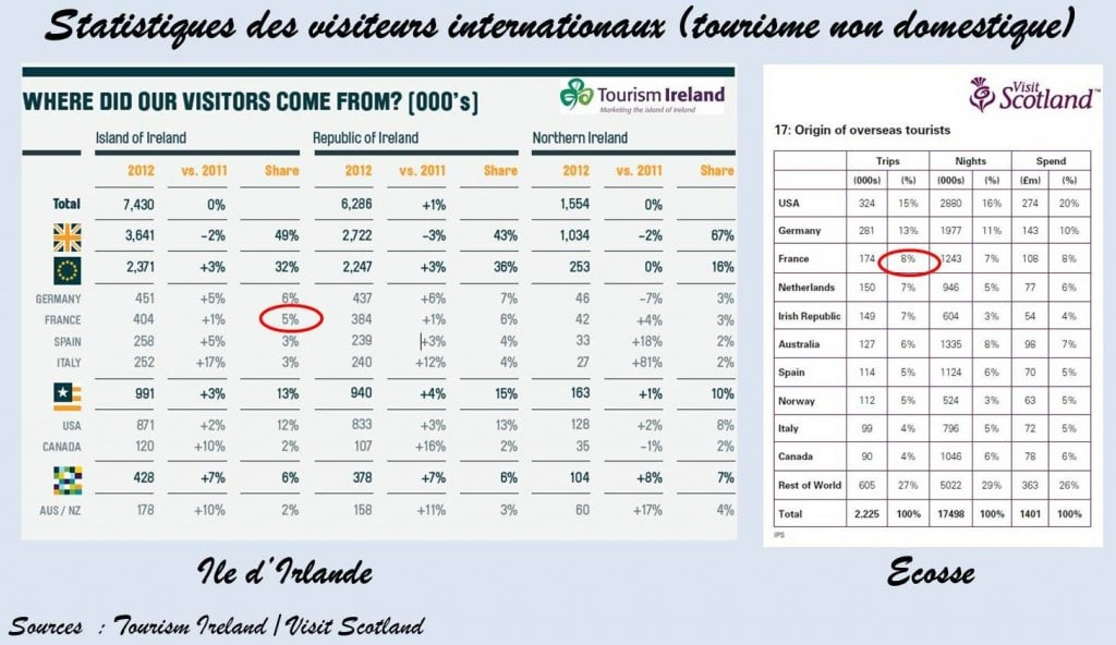 Chiffres tourisme Irlande Ecosse, Irlande et Ecosse : comparaison pratique