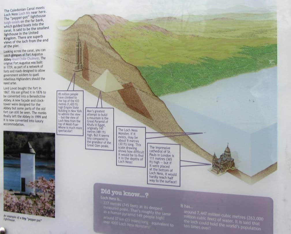 Le lac du loch Ness , Carte du Loch Ness, Ecosse.