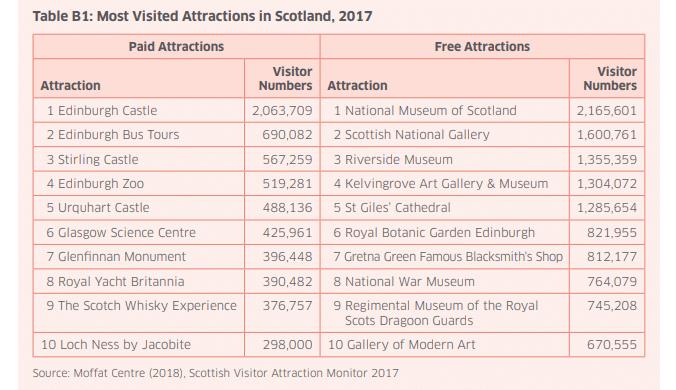 MUSées plus visités en Ecosse