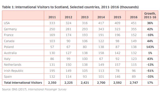 tourisme ecosse visiteurs européens ecosse