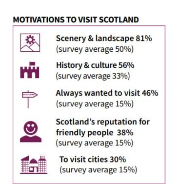 Chiffres du tourisme français en Ecosse, 2018 © Visit Scotland