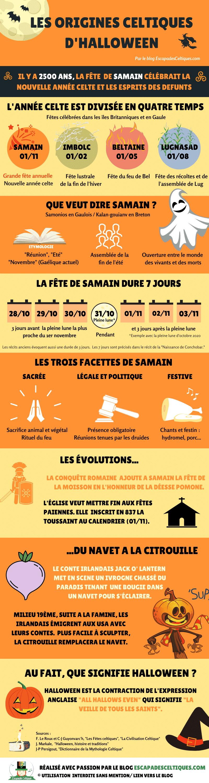 Infographie histoire Halloween Samain